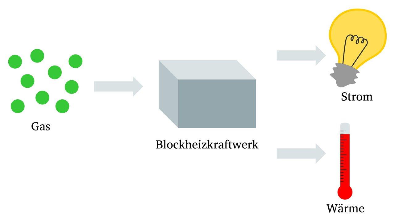 blockheizkraftwerke strom und w rmegewinnung sanit r schwarz gmbh. Black Bedroom Furniture Sets. Home Design Ideas
